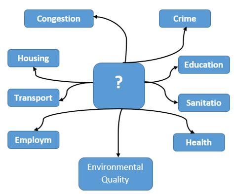FREE Environmental Pollution Essay - ExampleEssays
